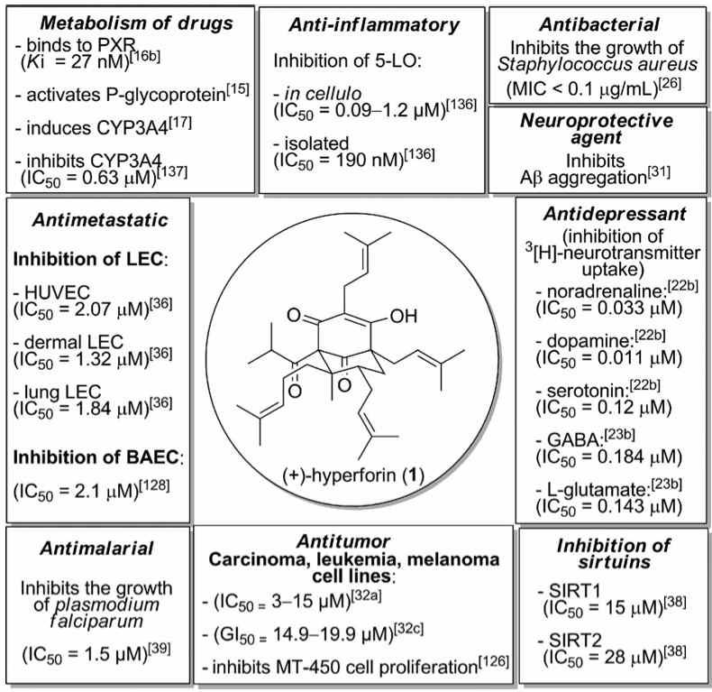 cross metathesis review Ring opening metathesis polymerization • enyne metathesis • acyclic diene  metathesis • cross metathesis (cm) classes of olefin metathesis.